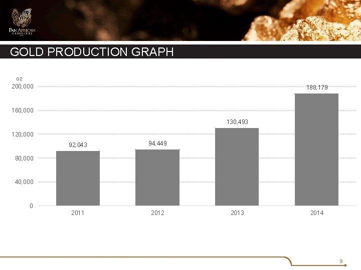 GOLD PRODUCTION GRAPH oz 200, 000 188, 179 160, 000 130, 493 120, 000