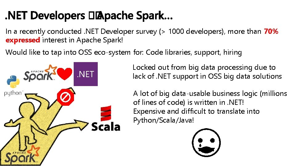 In a recently conducted. NET Developer survey (> 1000 developers), more than 70% expressed