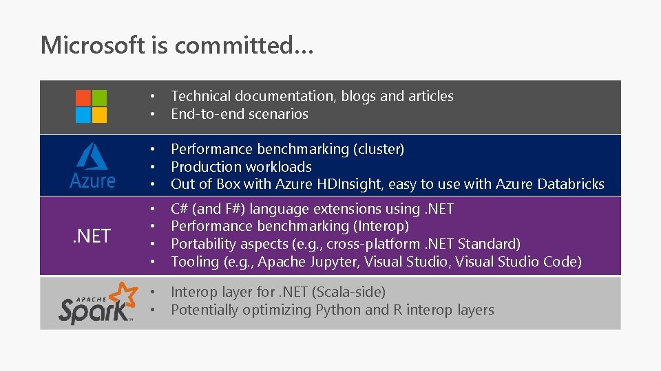 Microsoft is committed… • • Technical documentation, blogs and articles End-to-end scenarios • •