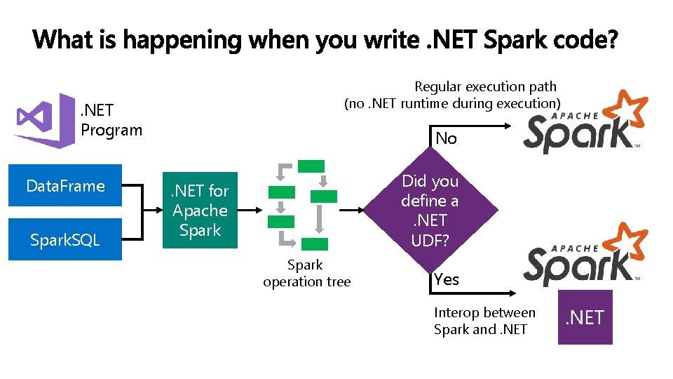 Regular execution path (no. NET runtime during execution) . NET Program Data. Frame Spark.