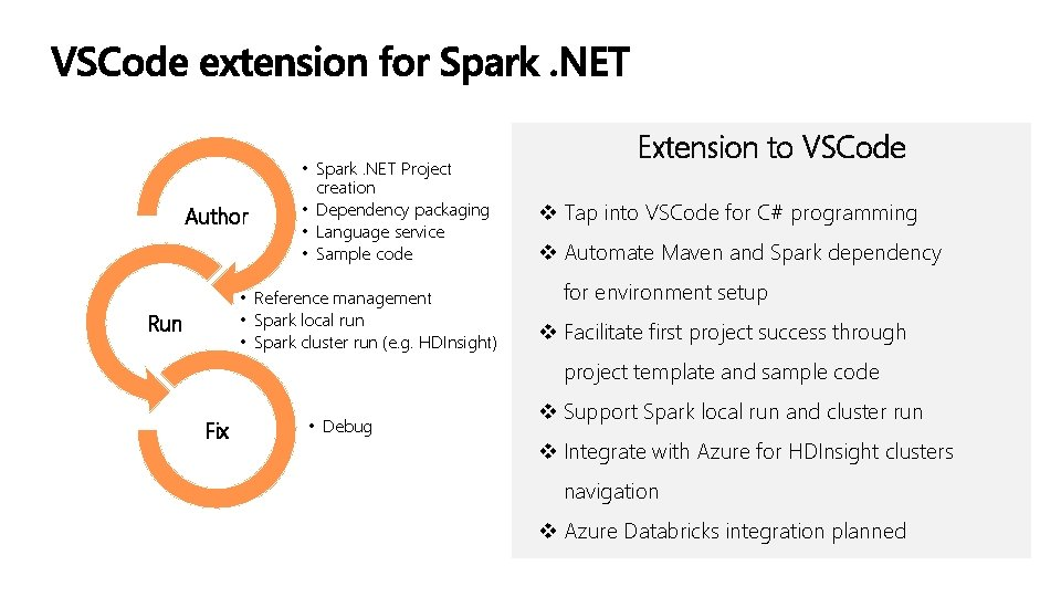 Author • Spark. NET Project creation • Dependency packaging • Language service • Sample