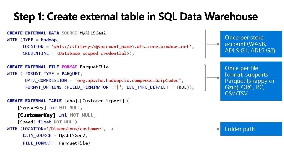 CREATE EXTERNAL DATA SOURCE My. ADLSGen 2 WITH (TYPE = Hadoop, LOCATION = 'abfs:
