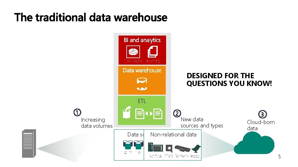 DESIGNED FOR THE QUESTIONS YOU KNOW! ETL 1 2 Increasing data volumes New data