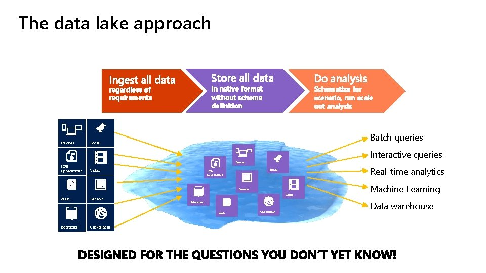 The data lake approach Store all data Ingest all data in native format without
