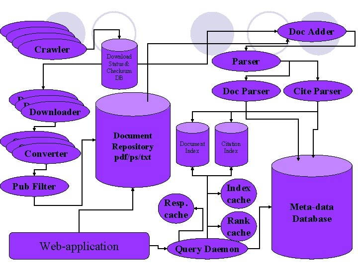 Crawler Doc Adder Download Status & Checksum DB Parser Doc Parser Downloader Converter Document
