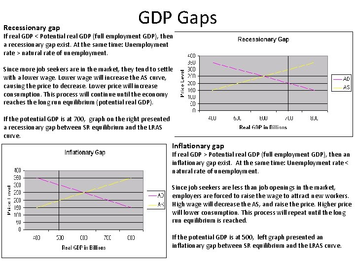 Recessionary gap GDP Gaps If real GDP < Potential real GDP (full employment GDP),