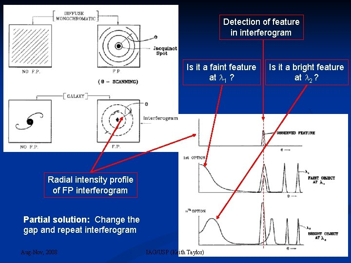 Detection of feature in interferogram Is it a faint feature at 1 ? Radial