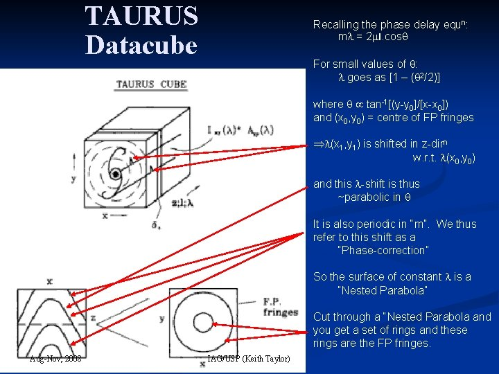 TAURUS Datacube Recalling the phase delay equn: m = 2 l. cos For small