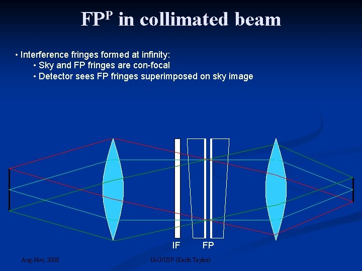 FPP in collimated beam • Interference fringes formed at infinity: • Sky and FP