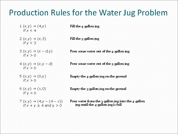 Production Rules for the Water Jug Problem 1 (x, y) (4, y) if x