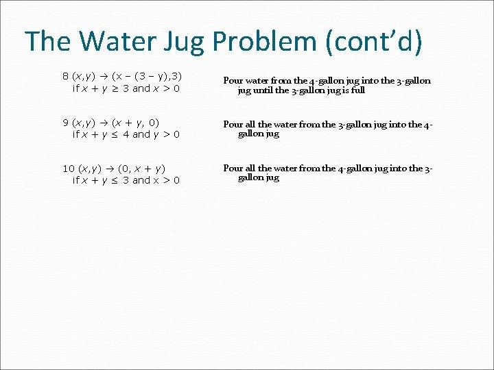 The Water Jug Problem (cont'd) 8 (x, y) (x – (3 – y), 3)