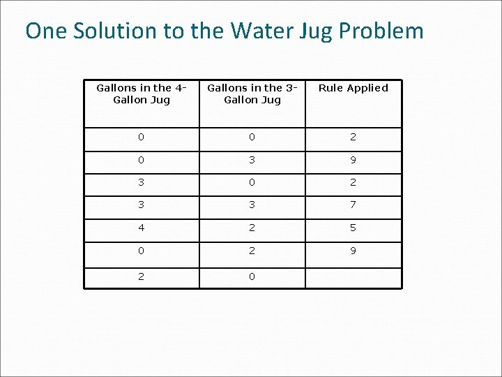 One Solution to the Water Jug Problem Gallons in the 4 Gallon Jug Gallons