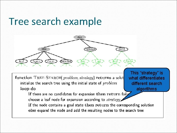 """Tree search example This """"strategy"""" is what differentiates different search algorithms"""