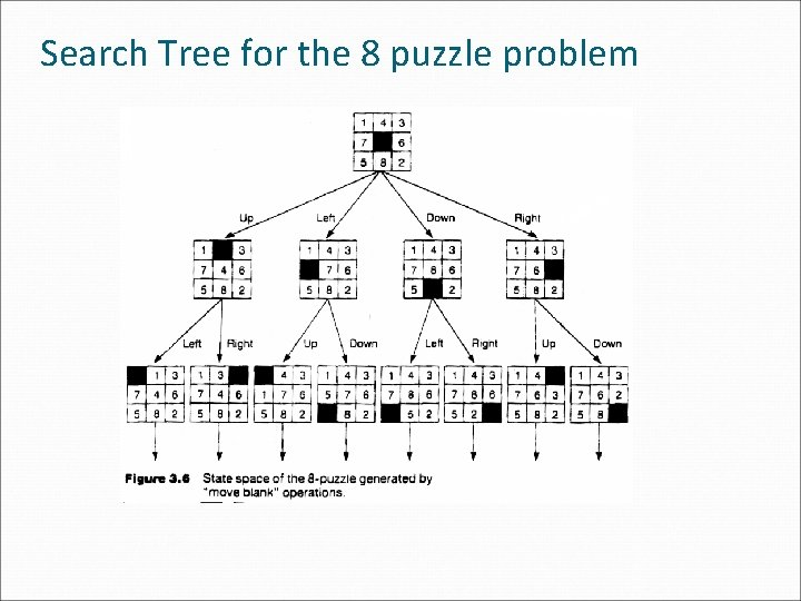 Search Tree for the 8 puzzle problem