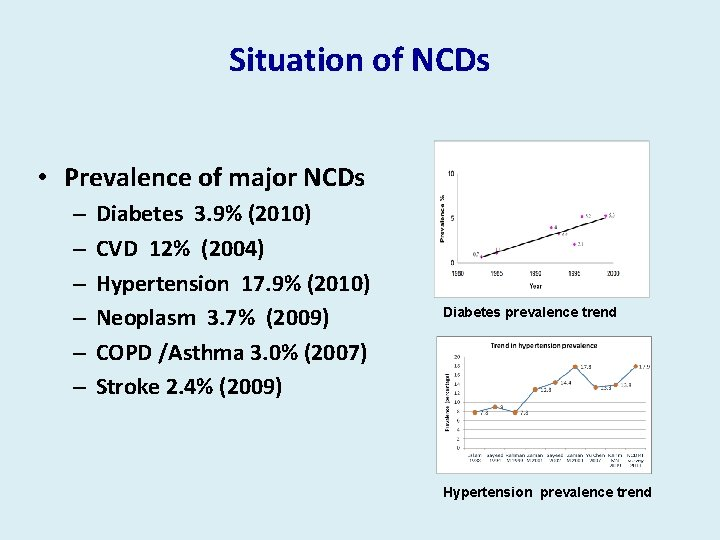 Situation of NCDs • Prevalence of major NCDs – – – Diabetes 3. 9%