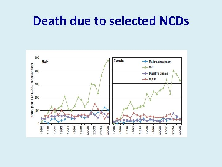 Death due to selected NCDs
