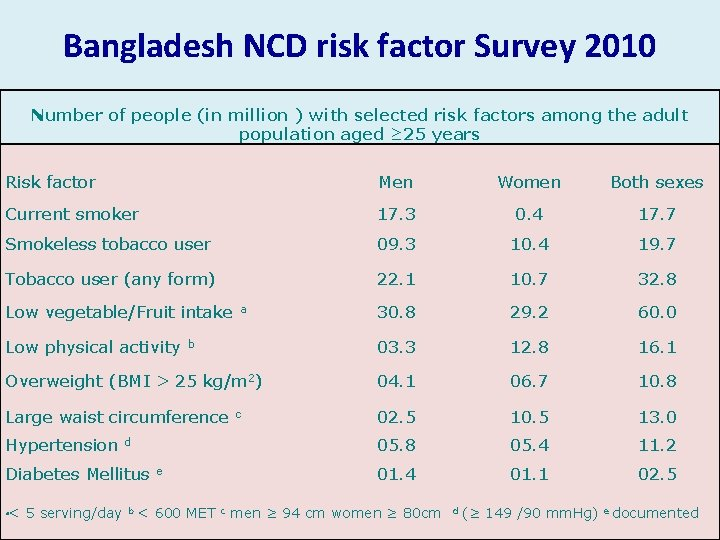 Bangladesh NCD risk factor Survey 2010 Number of people (in million ) with selected