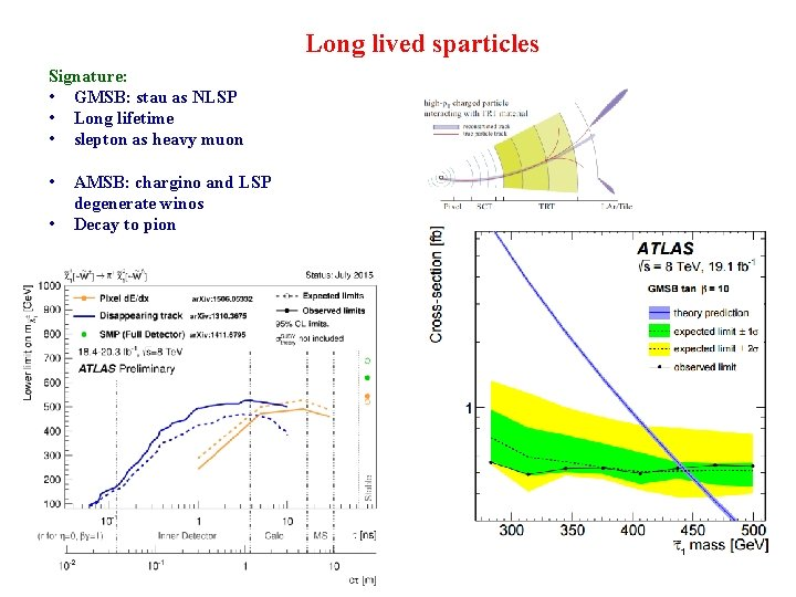 Long lived sparticles Signature: • GMSB: stau as NLSP • Long lifetime • slepton