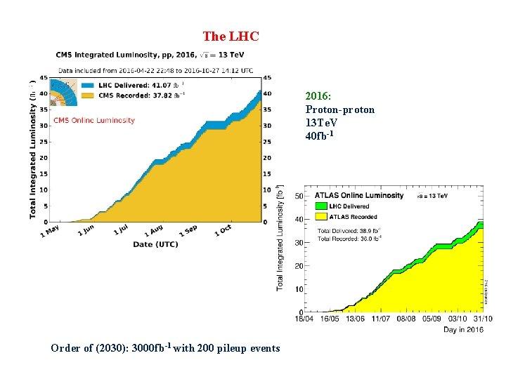 The LHC 2016: Proton-proton 13 Te. V 40 fb-1 Order of (2030): 3000 fb-1