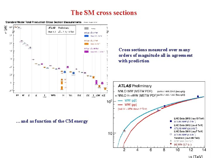 The SM cross sections Cross sections measured over many orders of magnitude all in