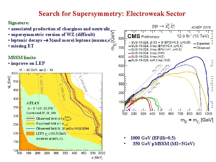 Search for Supersymmetry: Electroweak Sector Signature: • associated production of charginos and neutralinos •