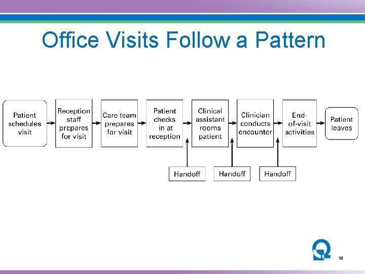 Office Visits Follow a Pattern 19 19