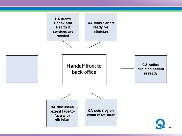 CA alerts Behavioral Health if services are needed CA marks chart ready for clinician