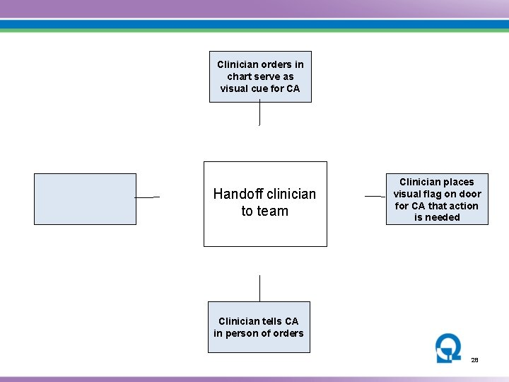 Clinician orders in chart serve as visual cue for CA Handoff clinician to team