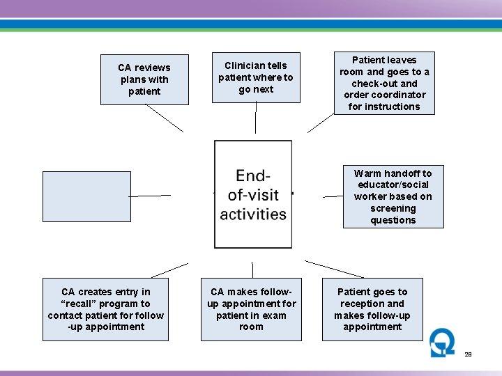 CA reviews plans with patient Clinician tells patient where to go next Patient leaves