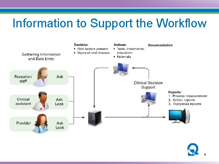 Information to Support the Workflow 6
