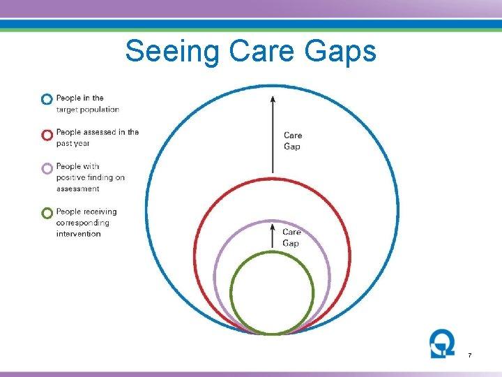Seeing Care Gaps 7