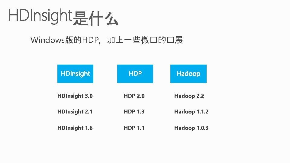 Windows版的HDP,加上一些微�的�展 HDInsight 3. 0 HDP 2. 0 Hadoop 2. 2 HDInsight 2. 1 HDP