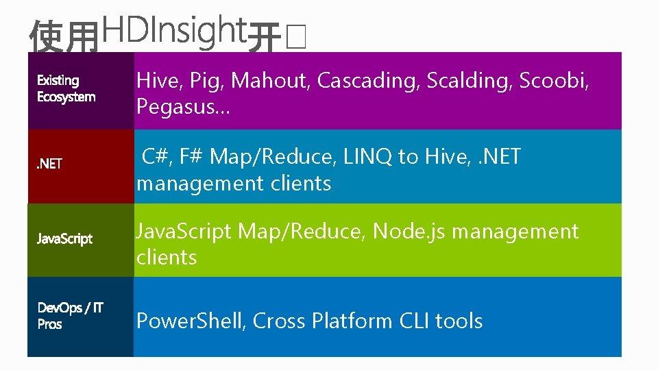 Hive, Pig, Mahout, Cascading, Scalding, Scoobi, Pegasus… C#, F# Map/Reduce, LINQ to Hive, .