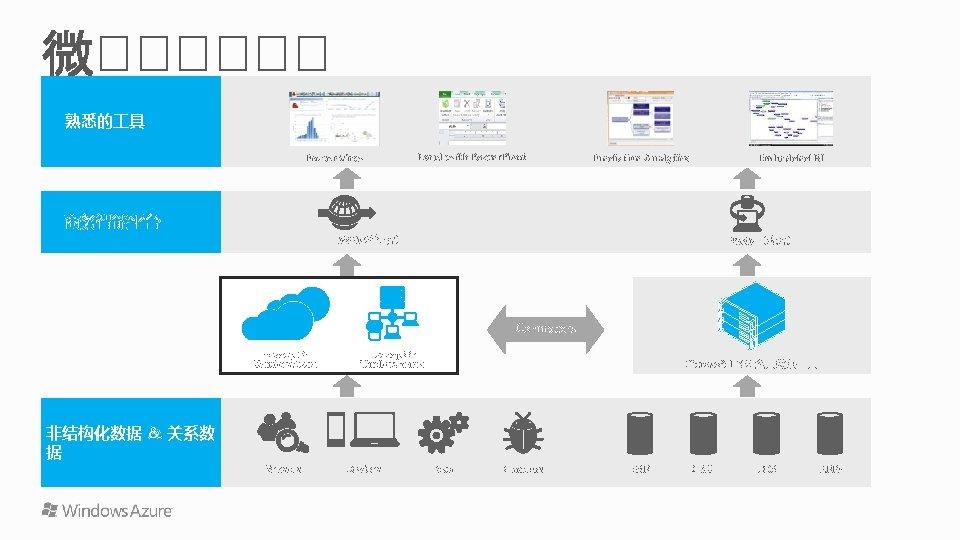 熟悉的 具 Power View 商务智能平台 Excel with Power. Pivot Predictive Analytics Embedded BI SSAS