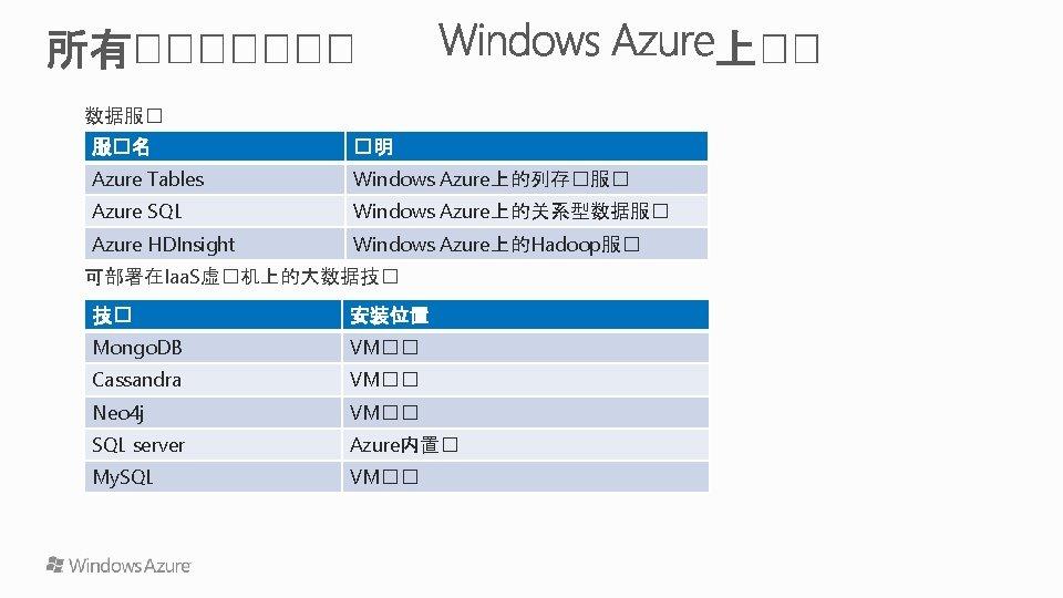 数据服� 服�名 �明 Azure Tables Windows Azure上的列存�服� Azure SQL Windows Azure上的关系型数据服� Azure HDInsight Windows