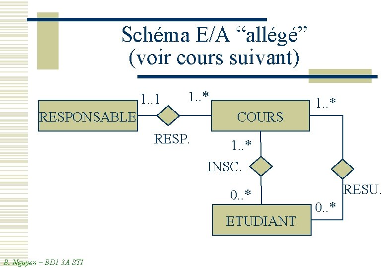 """Schéma E/A """"allégé"""" (voir cours suivant) 1. . 1 1. . * RESPONSABLE COURS"""