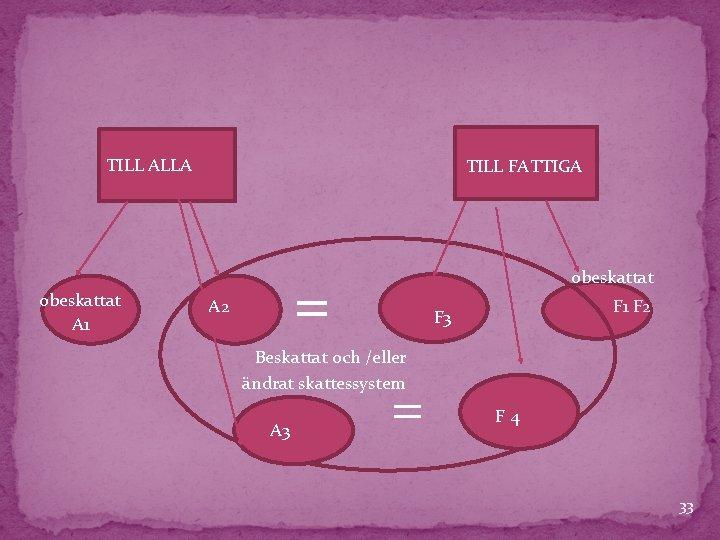 TILL ALLA obeskattat A 1 TILL FATTIGA = A 2 obeskattat F 1 F