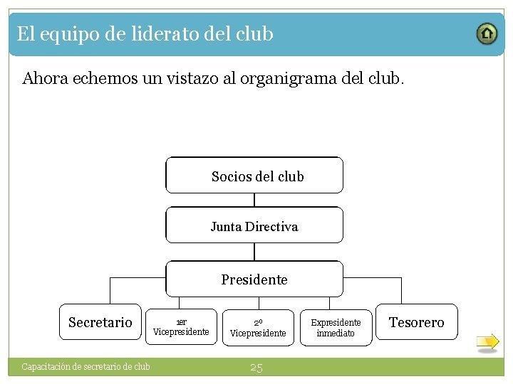 El equipo de liderato del club Ahora echemos un vistazo al organigrama del club.