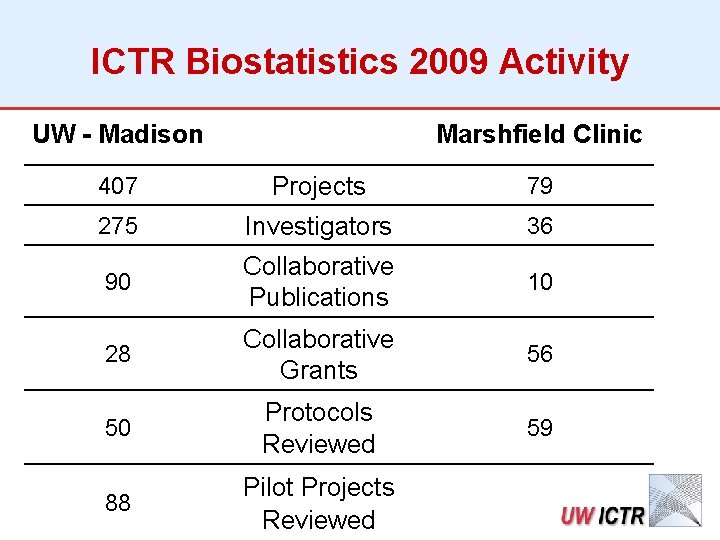 ICTR Biostatistics 2009 Activity UW - Madison Marshfield Clinic 407 Projects 79 275 Investigators