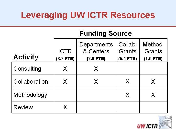 Leveraging UW ICTR Resources Funding Source Activity ICTR Departments Collab. & Centers Grants (3.