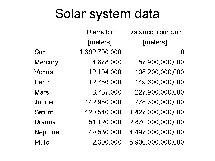 Solar system data Sun Diameter Distance from Sun [meters] 1, 392, 700, 000 0