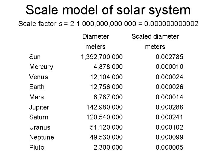 Scale model of solar system Scale factor s = 2: 1, 000, 000 =