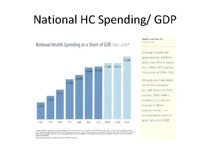 National HC Spending/ GDP
