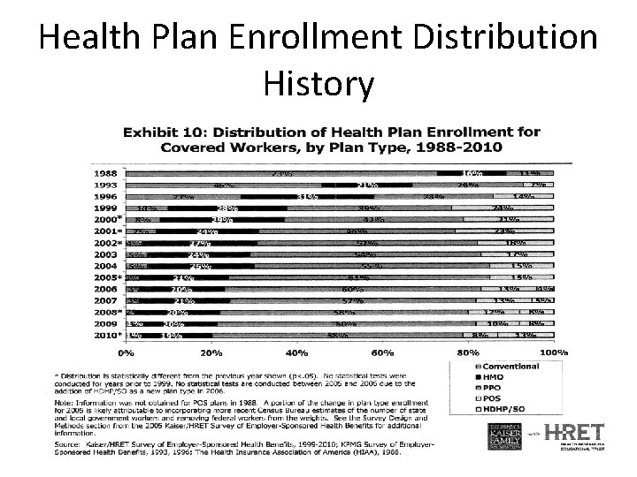 Health Plan Enrollment Distribution History