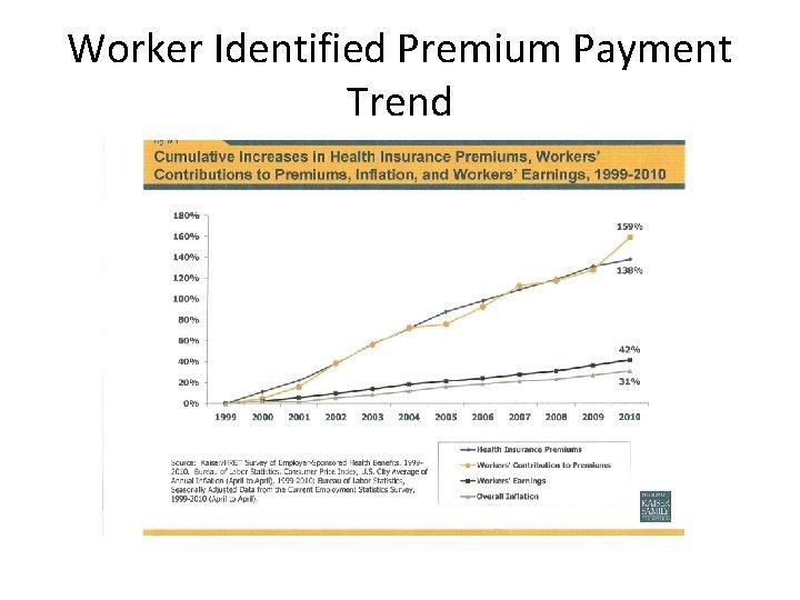 Worker Identified Premium Payment Trend
