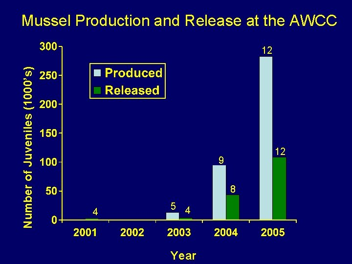 Mussel Production and Release at the AWCC Number of Juveniles (1000's) 12 12 9