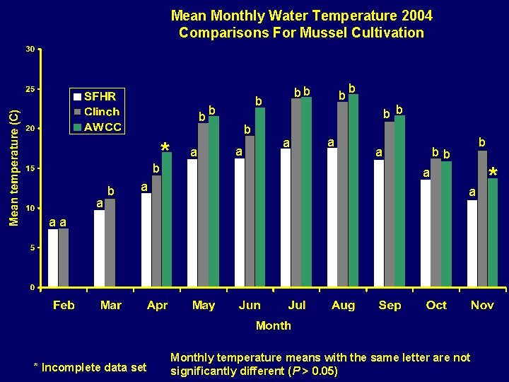 Mean Monthly Water Temperature 2004 Comparisons For Mussel Cultivation b bb * b a