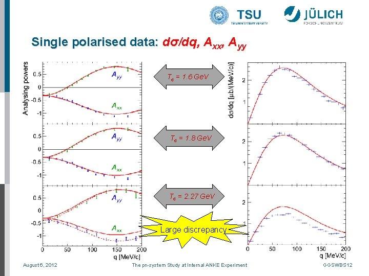 Single polarised data: dσ/dq, Axx, Ayy Td = 1. 6 Ge. V Td =
