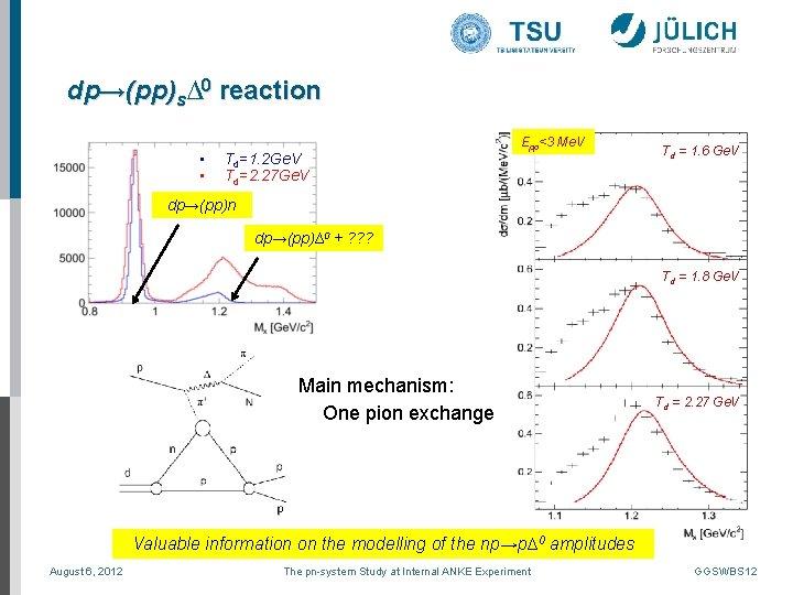 dp→(pp)s∆0 reaction • • Td=1. 2 Ge. V Td=2. 27 Ge. V Epp<3 Me.