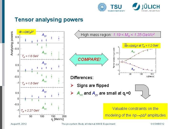 Tensor analysing powers dp→(pp)s∆0 High mass region: 1. 19 < MX < 1. 35